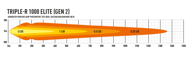 Example - Triple-R 1000 Elite (Gen2)